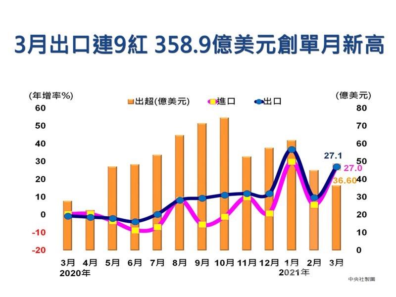 財政部9日公布3月出口358.9億美元,創歷年單月新高,在去年同期基期偏低下,年增27.1%,連9個月正成長,呈現「春暖花開」;累計前3月出口979.4億美元,年增24.6%。中央社製圖 110年4月9日