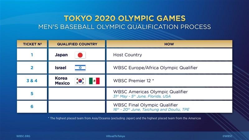 奧運棒球項目6個席次中,剩下2個席次將分別從美洲區資格賽及6搶1東京奧運最終資格賽中產出。(圖取自WBSC網頁www.wbsc.org)