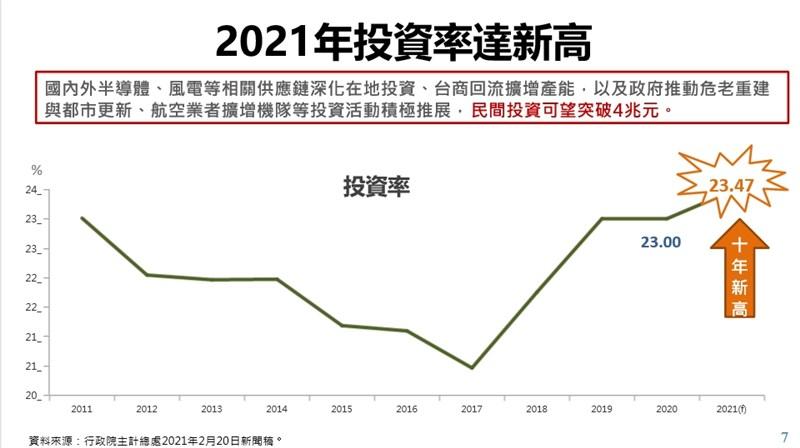 行政院長蘇貞昌說,由於5G、綠能、半導體等重點產業帶動下,今年民間投資可望突破4兆元。(行政院提供)