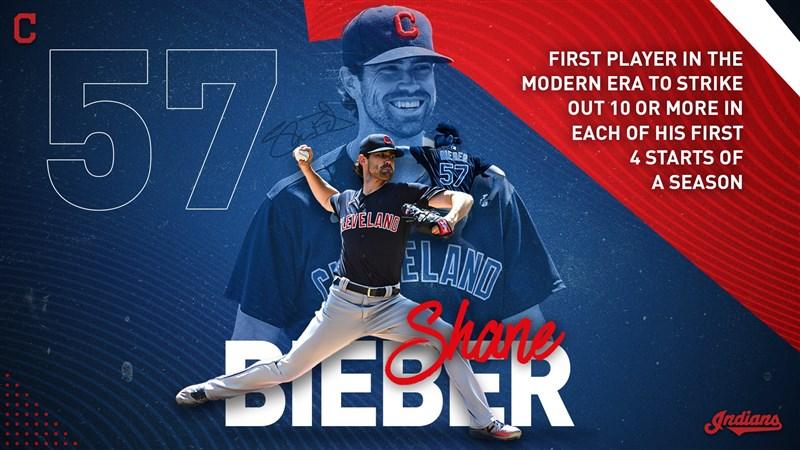 美國職棒大聯盟MLB克里夫蘭印地安人投手畢伯18日成為棒球近代史上,開季前4場先發都至少三振10個打者的第一人。(圖取自twitter.com/Indians)