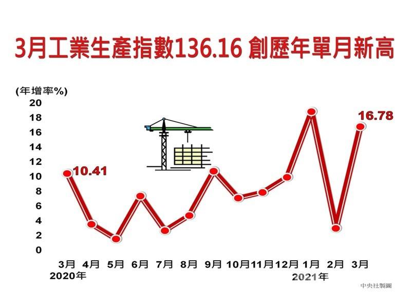 經濟部統計處23日指出,遠端商機及高效能運算發酵,加上全球經濟復甦帶動終端需求,激勵廠商下單,3月工業生產指數為136.16,創下歷年單月新高,年增16.78%,也是連續14個月正成長。中央社製圖 110年4月23日