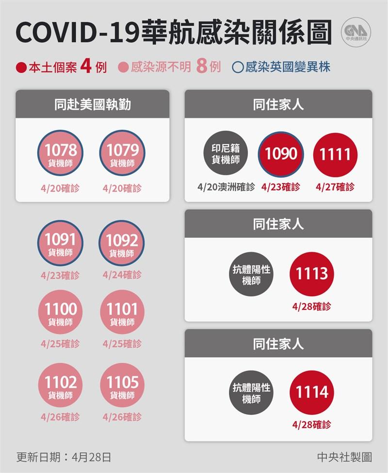 指揮中心28日宣布國內新增6例武漢肺炎確診病例,其中2例為華航抗體檢驗陽性機師的家人。(中央社製圖)