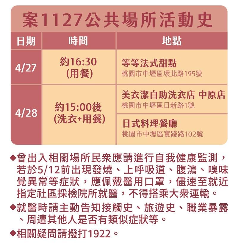 中央流行疫情指揮中心30日公布案1127的公共場所活動史。(指揮中心提供)