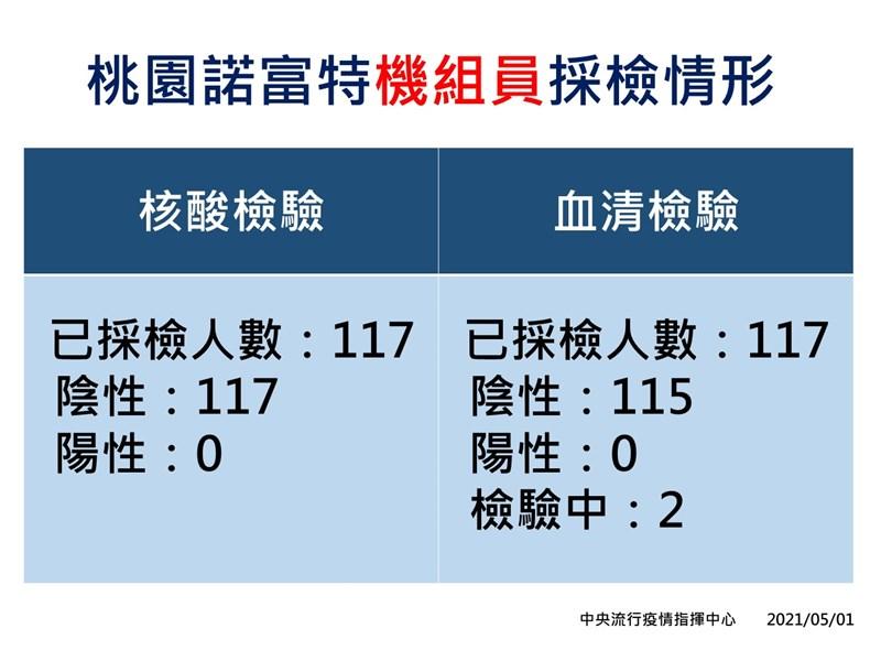 原住在桃園諾富特飯店的機組員共117人完成核酸檢驗,皆為陰性。(指揮中心提供)