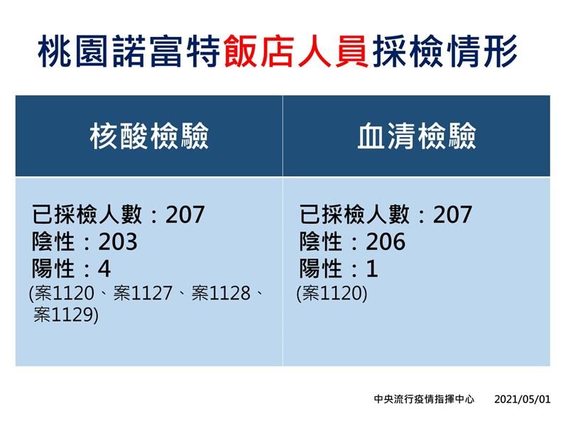 指揮中心4月29日啟動諾富特飯店清空計畫及員工採檢,共撤離412人至集中檢疫所,截至5月1日下午已採檢飯店人員207人,其中4人陽性、203人陰性。(指揮中心提供)