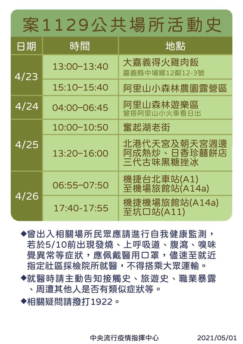 諾富特飯店染疫個案最新足跡出爐,案1129於4月23日至25日到阿里山搭小火車、北港朝天宮等旅遊景點。(指揮中心提供)