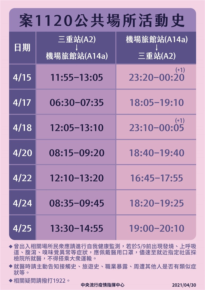 案1120曾在4月15日至25日7度搭機捷往返機場旅館站與三重站。(指揮中心提供)