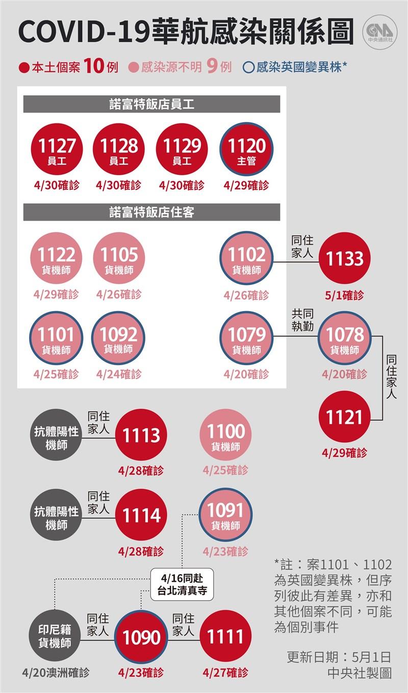 華航機師染疫案擴大,指揮中心1日宣布新增1例本土病例,為華航貨機機師(案1102)同住的5歲男童(案1133)。(中央社製圖)