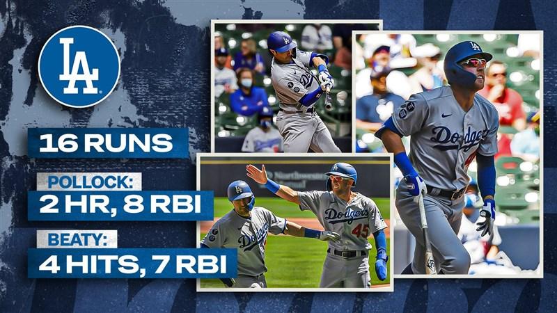 MLB道奇2日比賽的第6棒畢提、第7棒波樂克都揮出滿貫全壘打,合灌15分打點寫紀錄。(圖取自twitter.com/Dodgers)