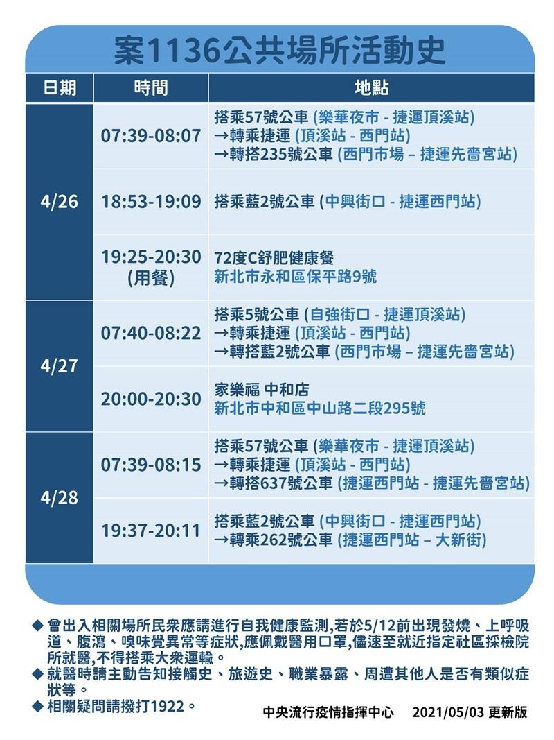 指揮中心3日更新2日確診的案1136公共活動史。(指揮中心提供)