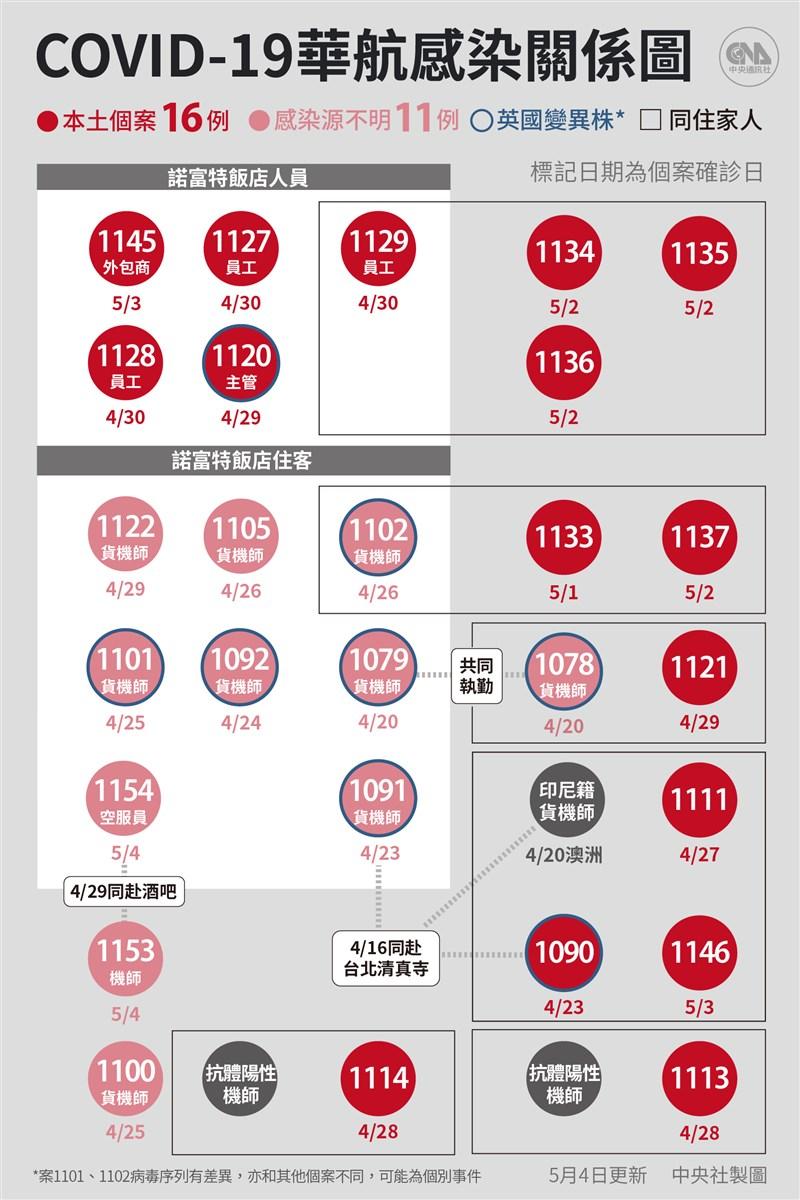 指揮中心4日宣布增8例武漢肺炎確診病例,6例境外移入,另有2例感染源調查中武漢肺炎病例,分別為華航機師及空服員。(中央社製圖)