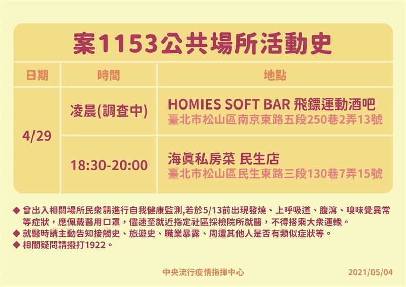 指揮中心公布案1153足跡,華航機師曾於4月29日凌晨出沒松山區飛鏢運動酒吧,確切時間調查中。(圖取自疾管署網頁cdc.gov.tw)