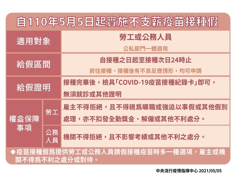 指揮中心指揮官陳時中宣布,5日起實施不支薪的疫苗接種假,勞工或公務人員接種疫苗當天到隔天的24時均可申請。(指揮中心提供)