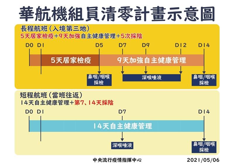 指揮中心指揮官陳時中6日宣布即起實施華航機組員清零計畫,長程航班機組員居家檢疫從3天延為5天。(指揮中心提供)