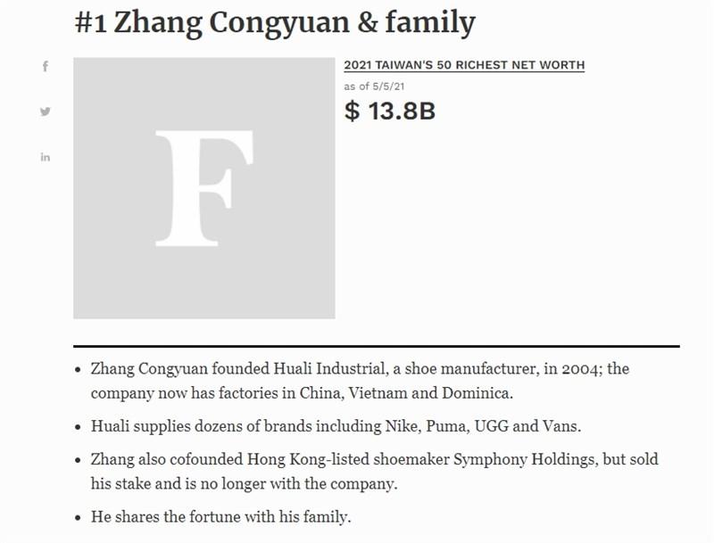 根據財經雜誌「富比世」公布的台灣50大富豪榜,鞋類製造商華利實業集團創辦人張聰淵登上首富寶座。(圖取自富比世網頁forbes.com)