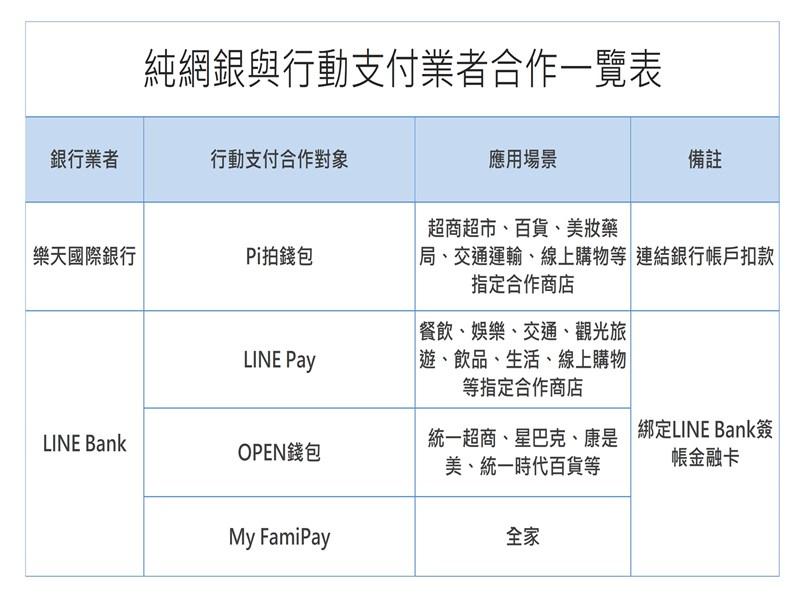 純網銀與行動支付業者合作一覽表。(中央社)