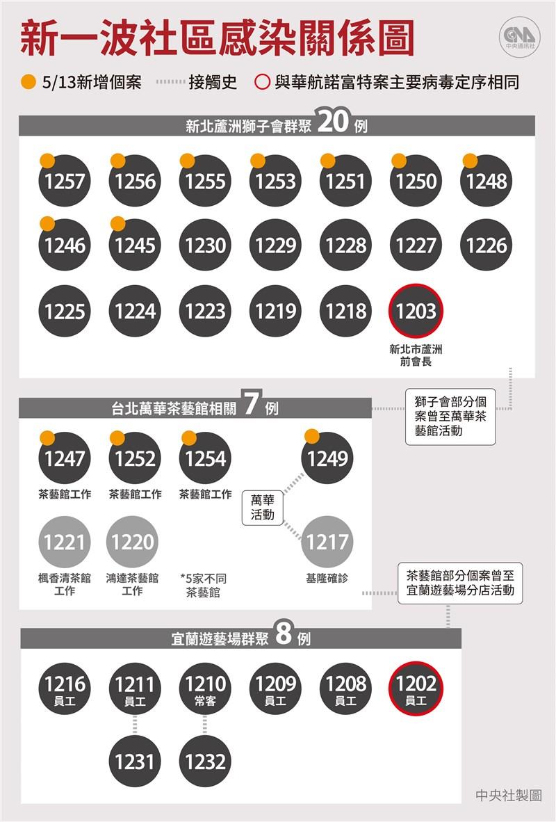 指揮中心13日公布新增13例本土武漢肺炎病例,其中9例與獅子會群聚相關、4例為萬華茶藝館群聚案。(中央社製圖)
