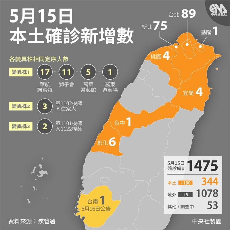 台灣15日新增180例本土確診病例,分布在7縣市,主要集中在雙北。另外,四大群聚案確診者都感染同一序列的病毒,指揮中心研判彼此有關聯性。(中央社製圖)