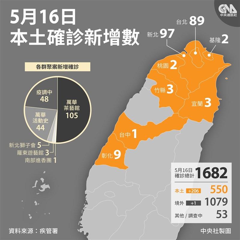 台灣16日新增206例本土確診病例,分布在8縣市,主要集中在雙北,萬華茶藝館相關確診人數最多。(中央社製圖)
