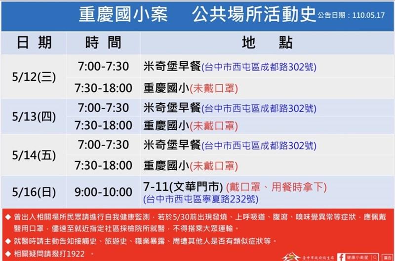 台中市重慶國小六年級女童確診,台中市政府17日公布女童疫調足跡。(台中市政府提供)中央社記者蘇木春傳真 110年5月17日