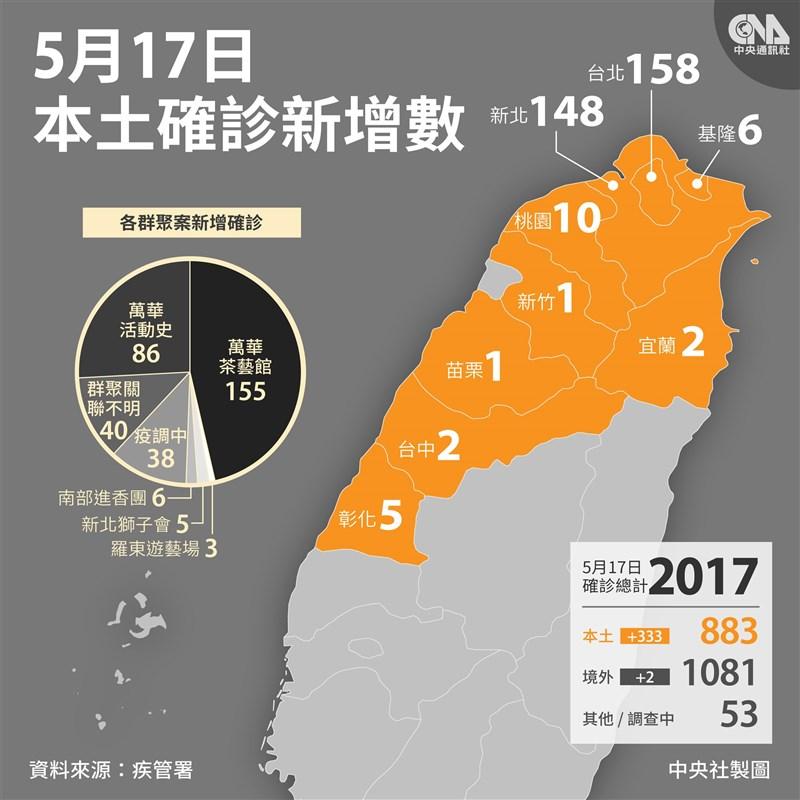 台灣17日新增333例本土確診病例,分布在9縣市,主要集中在雙北。本土個案連3天破百例,進入社區流行。(中央社製圖)