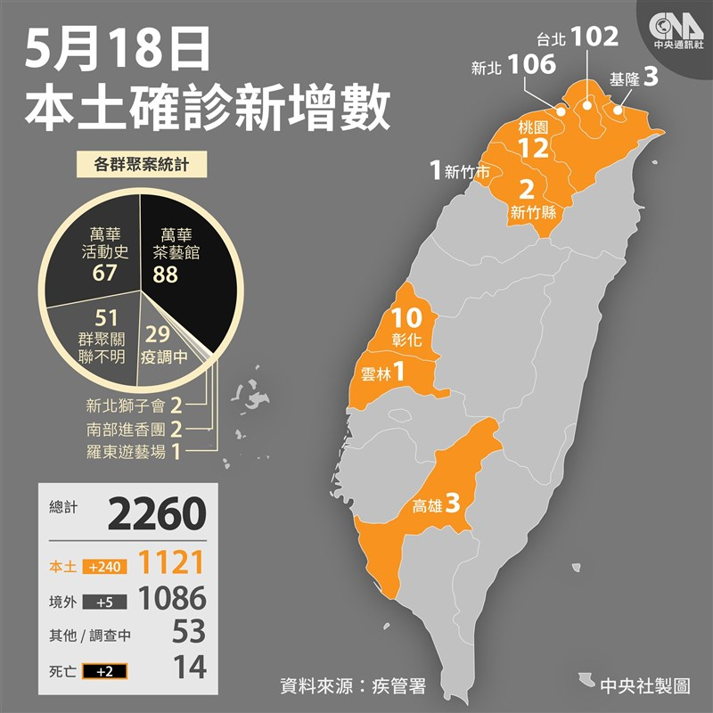 武漢肺炎本土個案至今累計1121例,正式超越境外移入個案數1086例。(中央社製圖)