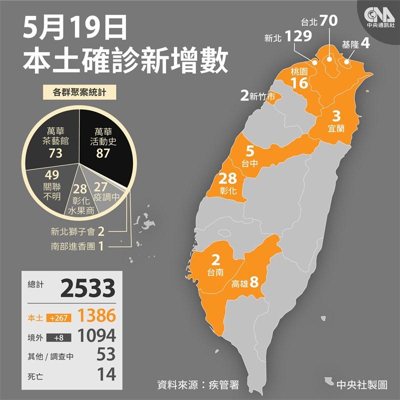指揮中心19日公布,國內新增267例本土武漢肺炎個案,個案居住縣市以新北市129例最多。(中央社製圖)