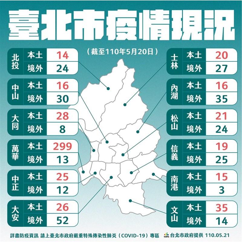 台北市政府21日公布各行政區的累計感染狀況,萬華區299例本土個案最多。(圖取自台北市政府網頁gov.taipei)