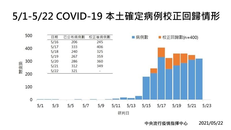 國內22日首見校正回歸400例本土病例,引發熱議。專家指出,各國都可能面臨校正回歸的狀況,非台灣獨有。(圖取自facebook.com/TWCDC)