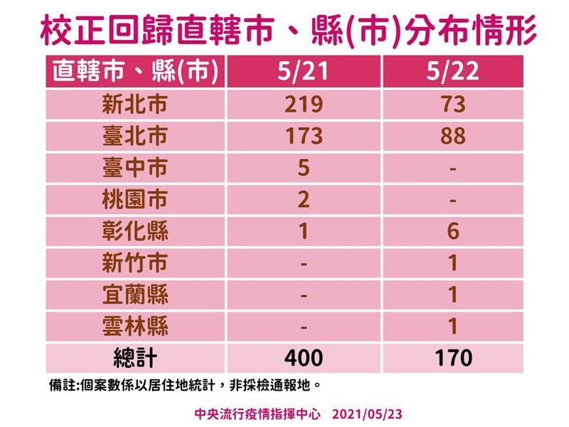 中央流行疫情指揮中心公布,校正回歸個案在各縣市分布情形為新北市、台北市居多。(指揮中心提供)