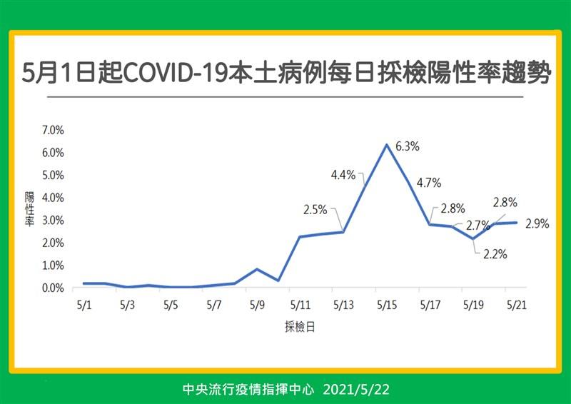 圖為22日公布的5月1日起本土病例每日採檢陽性率趨勢。(指揮中心提供)