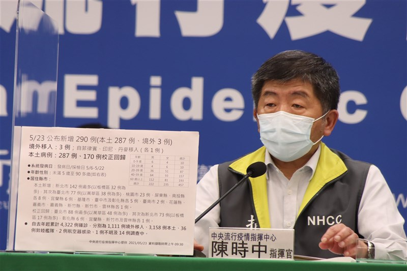 台灣23日新增6例死亡個案創單日新高。疫情指揮中心指揮官陳時中23日說明,死亡個案年齡介於50多歲至80多歲,死亡日介於20日至21日。(指揮中心提供)