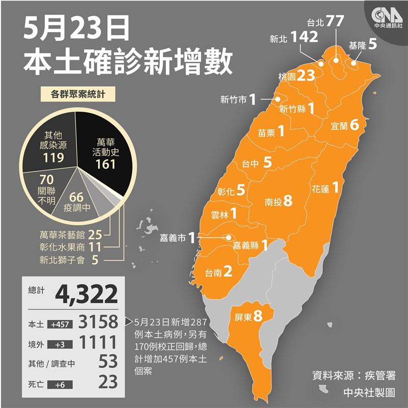 中央流行疫情指揮中心宣布,23日新增287例本土病例、3例境外移入,另有170例校正回歸個案。(中央社製圖)