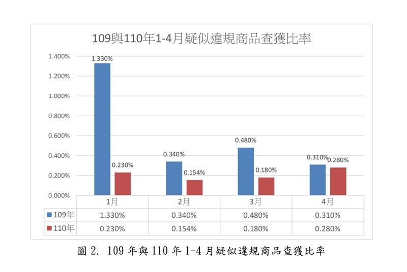 農委會防檢局24日公布109年及110年1到4月疑似違規商品查獲比率。(農委會防檢局提供)
