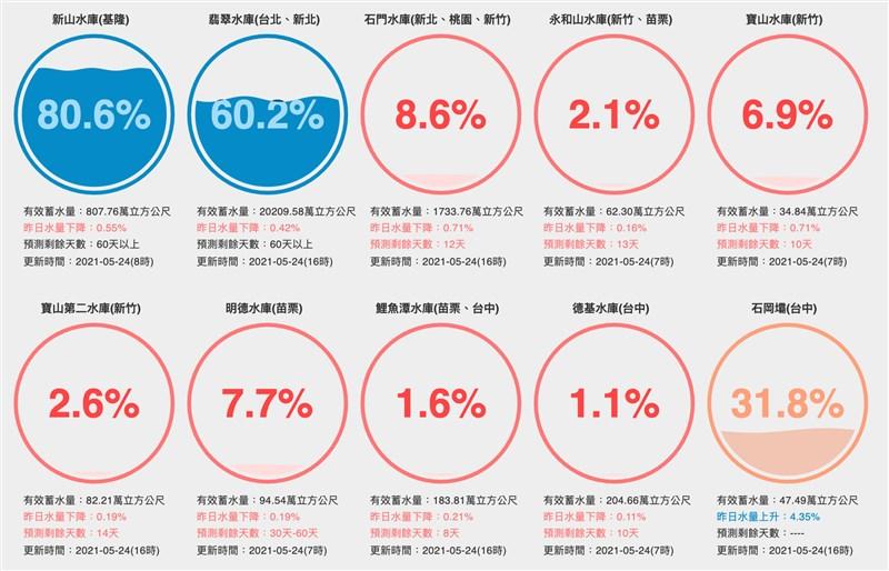 各大水庫蓄水率及預測剩餘天數。(圖取自台灣水庫即時水情網頁water.taiwanstat.com)
