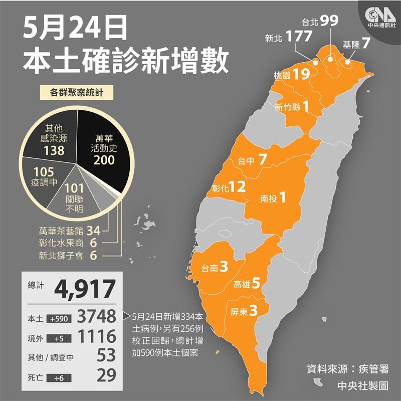 國內24日新增595例COVID-19確診病例,其中334例為本土病例,新北177例最多。(中央社製圖)