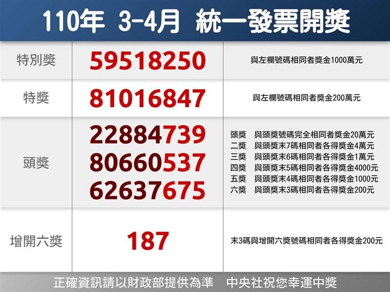 110年3、4月期統一發票千萬元特別獎獎號公布,特別獎號碼為59518250。(中央社製圖)