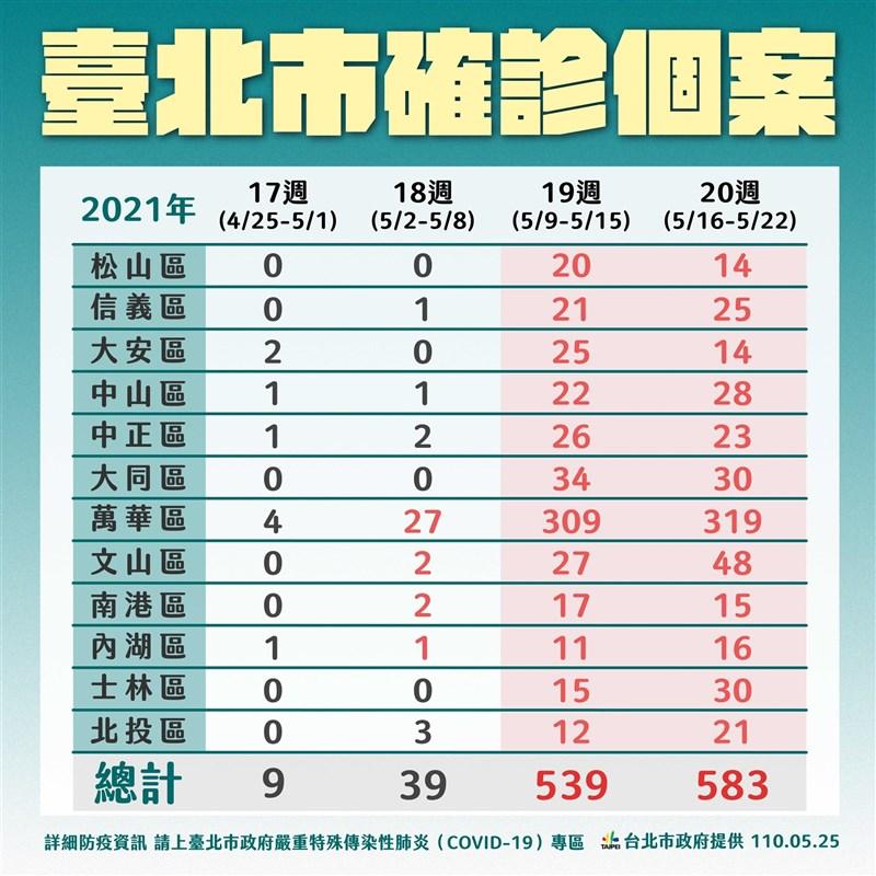 台北市政府公布4月25日至5月22日各行政區的累積確診數,總計1170例,以萬華區659例最高。(台北市政府提供)