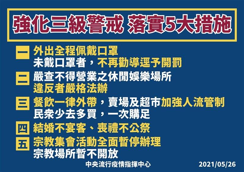 指揮中心26日宣布強化5大防疫措施,民眾外出若沒戴口罩,將直接開罰,應關閉的娛樂場所違規營業,將對業者、參與民眾一律開罰。(指揮中心提供)