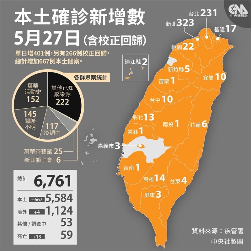 疫情指揮中心27日宣布國內新增401例本土病例、4例境外移入,及266例校正回歸個案。(中央社製圖)