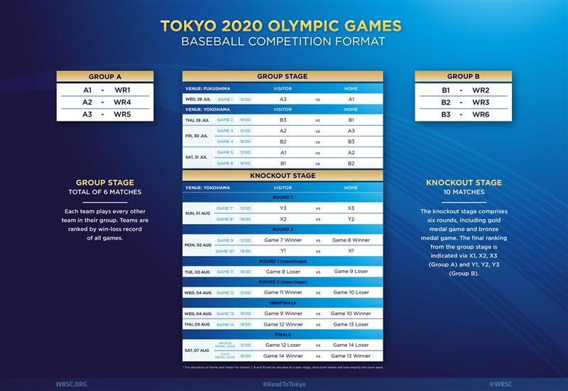世界棒壘球總會28日公布東京奧運棒球項目賽程,預賽採分組單循環、淘汰賽為雙敗淘汰賽制,按世界排名,日本預賽與韓國隊不同組。(圖取自WSBC網頁wbsc.org)