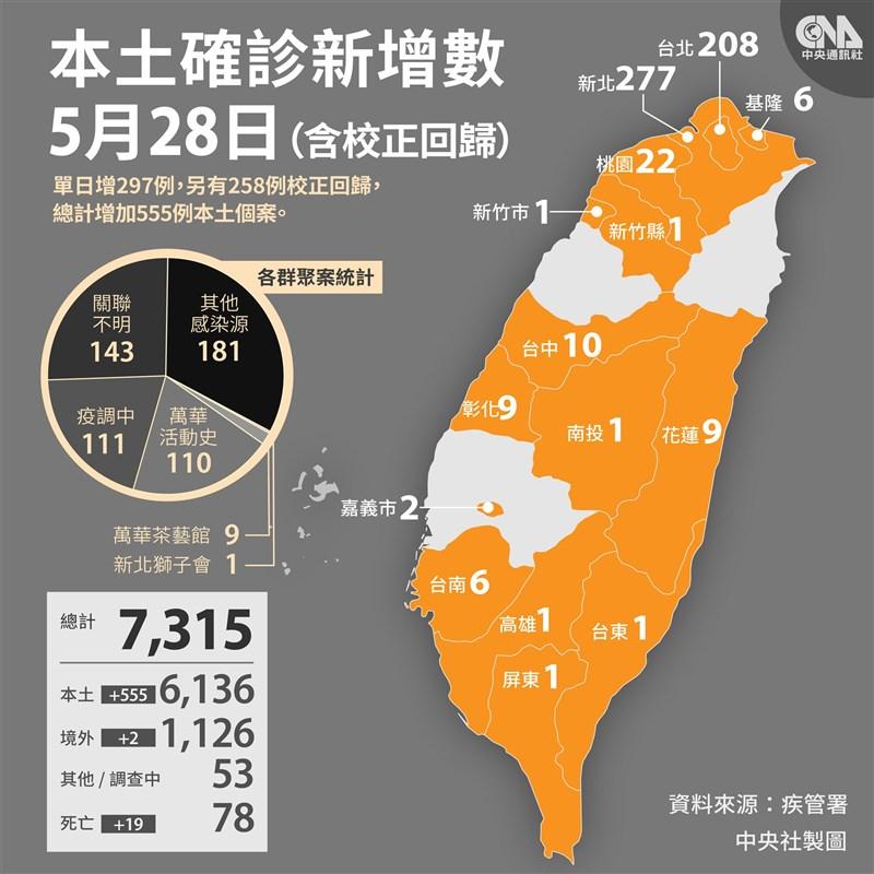 國內28日新增297例武漢肺炎本土病例、258例校正回歸個案,本土個案數破6000例大關。(中央社)