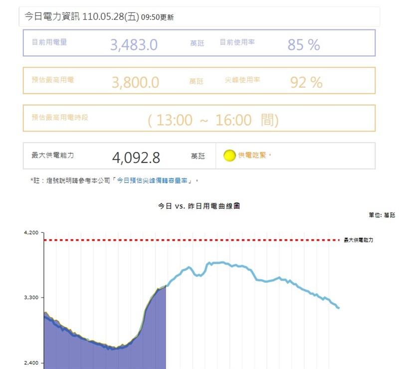 台電估28日尖峰備轉容量率為7.71%,雖然實際備轉率稍高於27日,供電燈號仍亮黃燈。(圖取自台電網頁taipower.com.tw)
