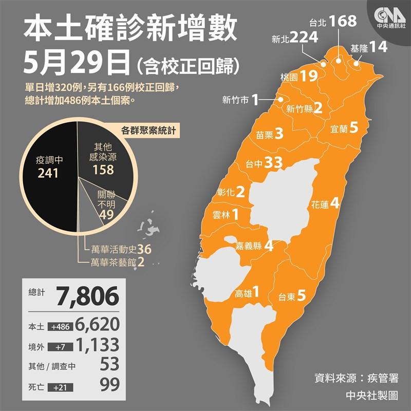 國內29日新增320例武漢肺炎本土病例、166例校正回歸個案,新增21例死亡創單日新高。(中央社)
