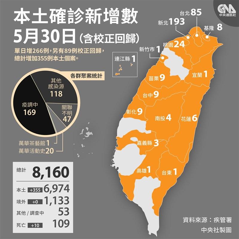 中央流行疫情指揮中心宣布,30日國內新增266例本土病例、89例校正回歸個案。(中央社製圖)