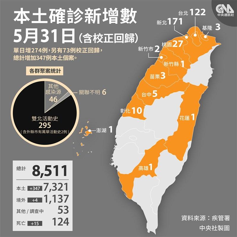 中央流行疫情指揮中心31日宣布,國內新增274例本土病例及73例校正回歸個案。(中央社檔案照片)