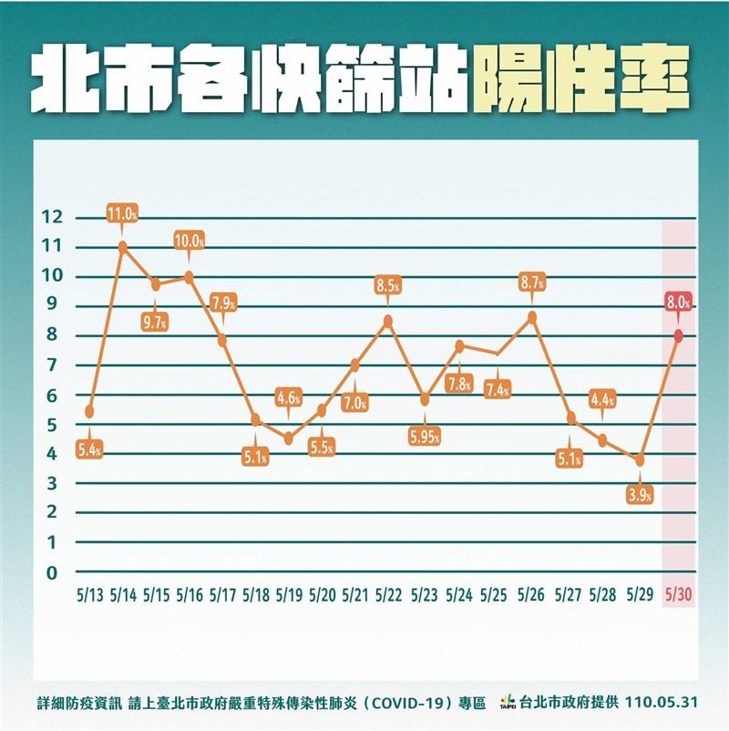 台北市長柯文哲表示,30日萬華區快篩站的陽性率上升至8%,這是因為來快篩的人變少了,所以分母變小,但快篩的陽性民眾沒有增加,還慢慢變少。(台北市政府提供)