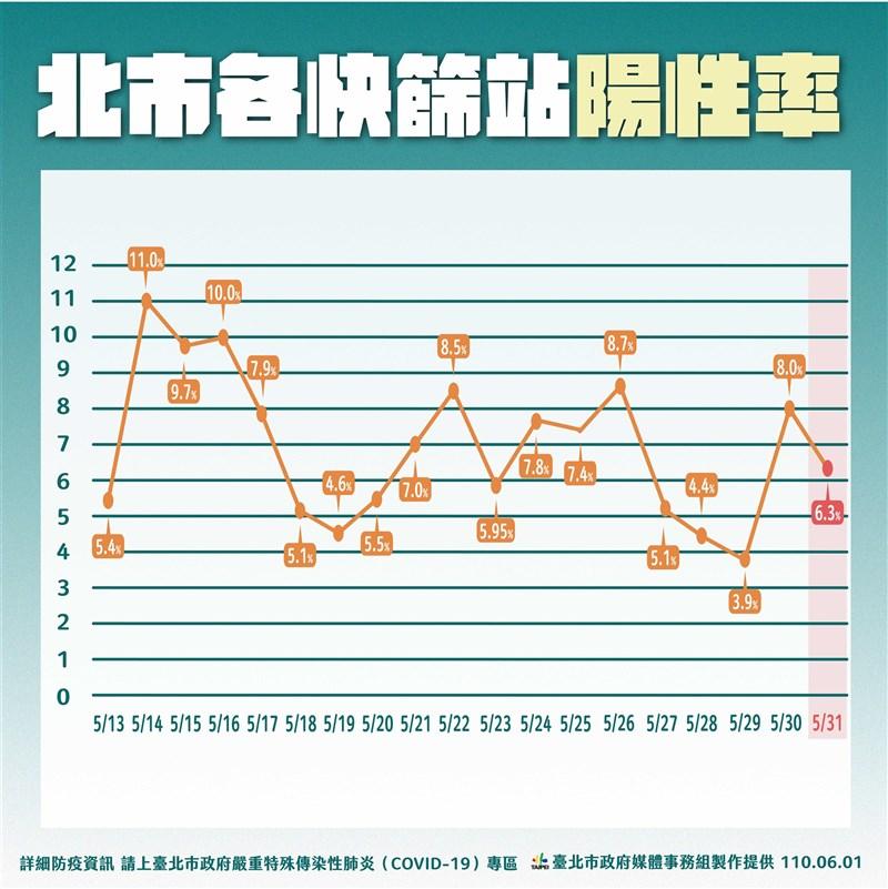 台北市長柯文哲6月1日表示,北市3快篩站統計至5月31日陽性率6.3%,疫情陷入膠著;而367名失聯的確診者已全部尋回,醫療量能足以處理確診者。(台北市政府提供)