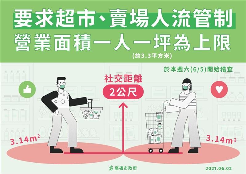 高雄市政府2日宣布,要求超市及賣場人流管制,營業面積限1人1坪,人員保持社交距離2公尺,6月5日起要開始稽查。(高雄市政府提供)中央社記者王淑芬傳真 110年6月2日