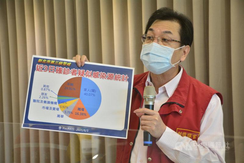 新北市疫情嚴峻,副市長劉和然(圖)3日表示,分析近3天確診者疑似感染源,以家人(屬)40.07%最多,呼籲大家不要串門子,避免造成跨家庭感染。中央社記者黃旭昇新北攝 110年6月3日